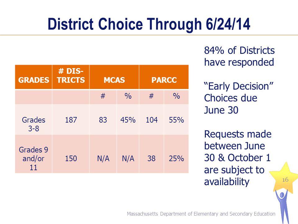 District Choice Through 6/24/14