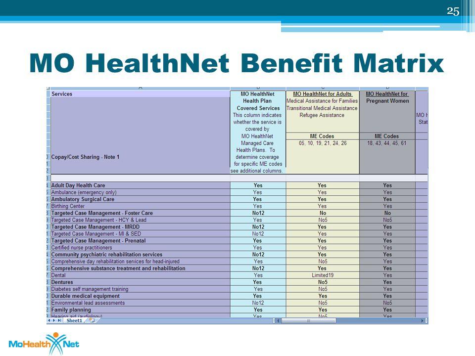 MO HealthNet Benefit Matrix