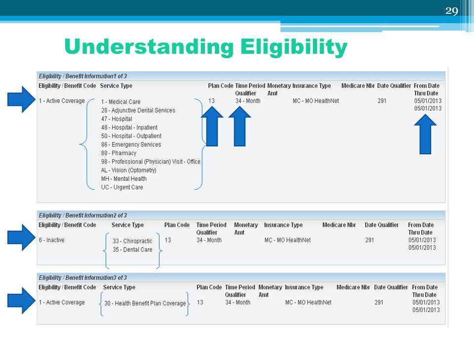 Understanding Eligibility