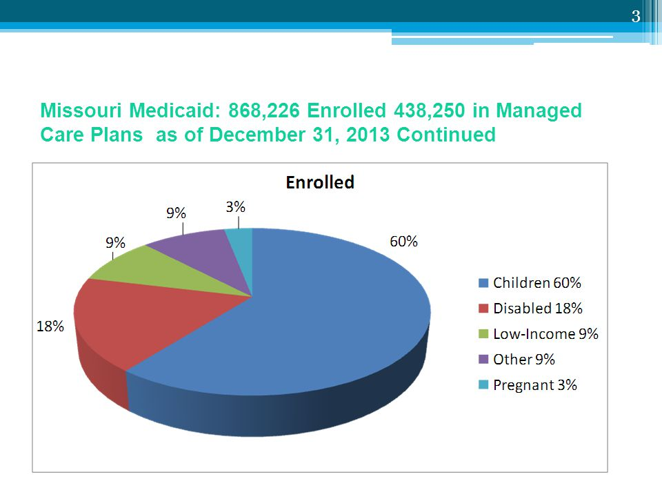 Missouri Medicaid: 868,226 Enrolled 438,250 in Managed Care Plans as of December 31, 2013 Continued