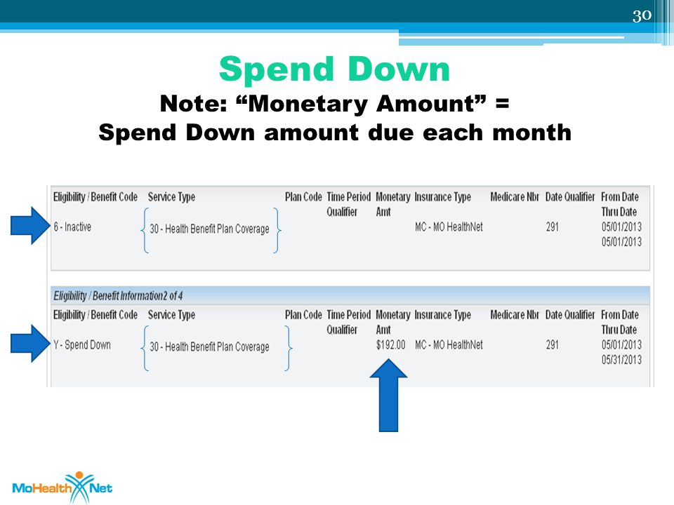 Spend Down Note: Monetary Amount = Spend Down amount due each month