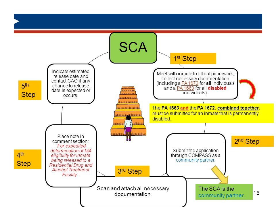 SCA 1st Step 5th Step 2nd Step 4th Step 3rd Step