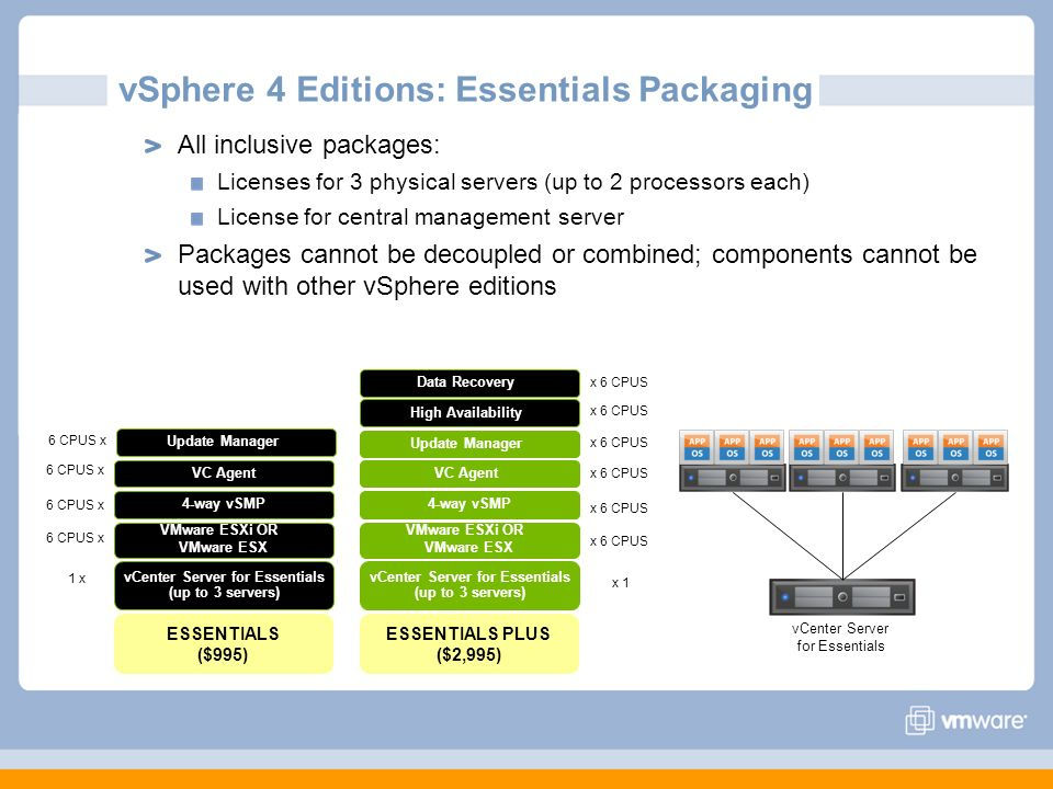 vSphere 4 Editions: Essentials Packaging