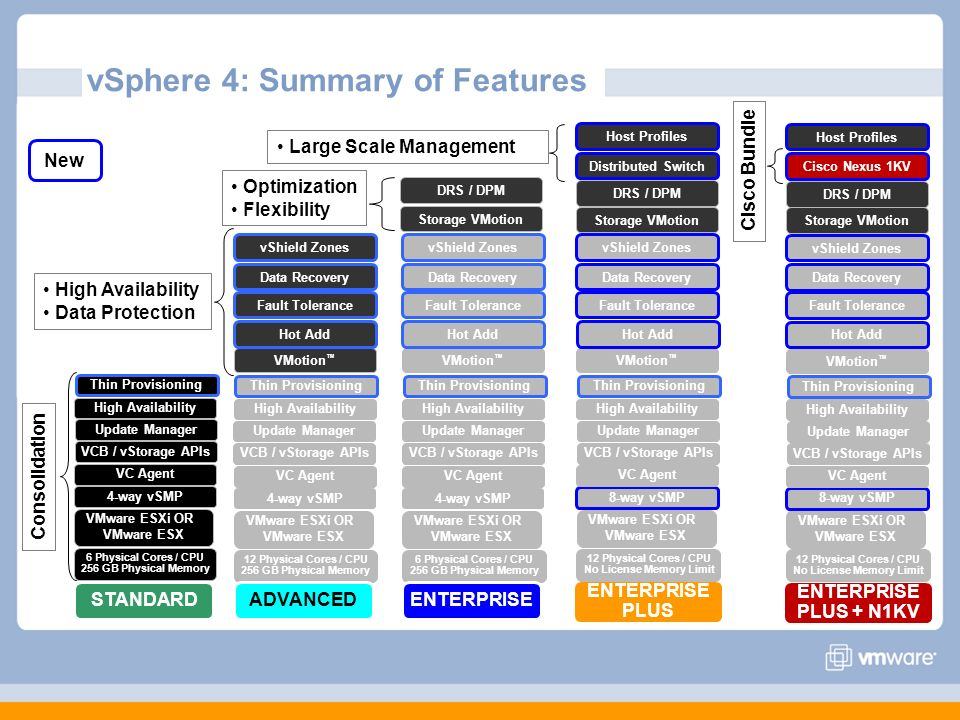 vSphere 4: Summary of Features