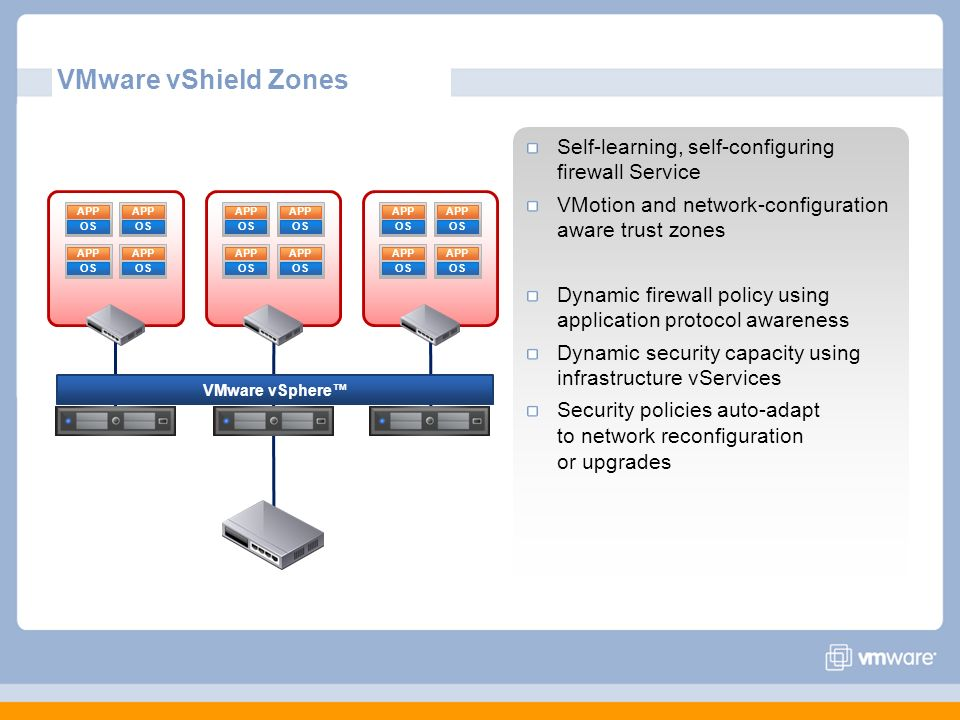 VMware vShield Zones Self-learning, self-configuring firewall Service