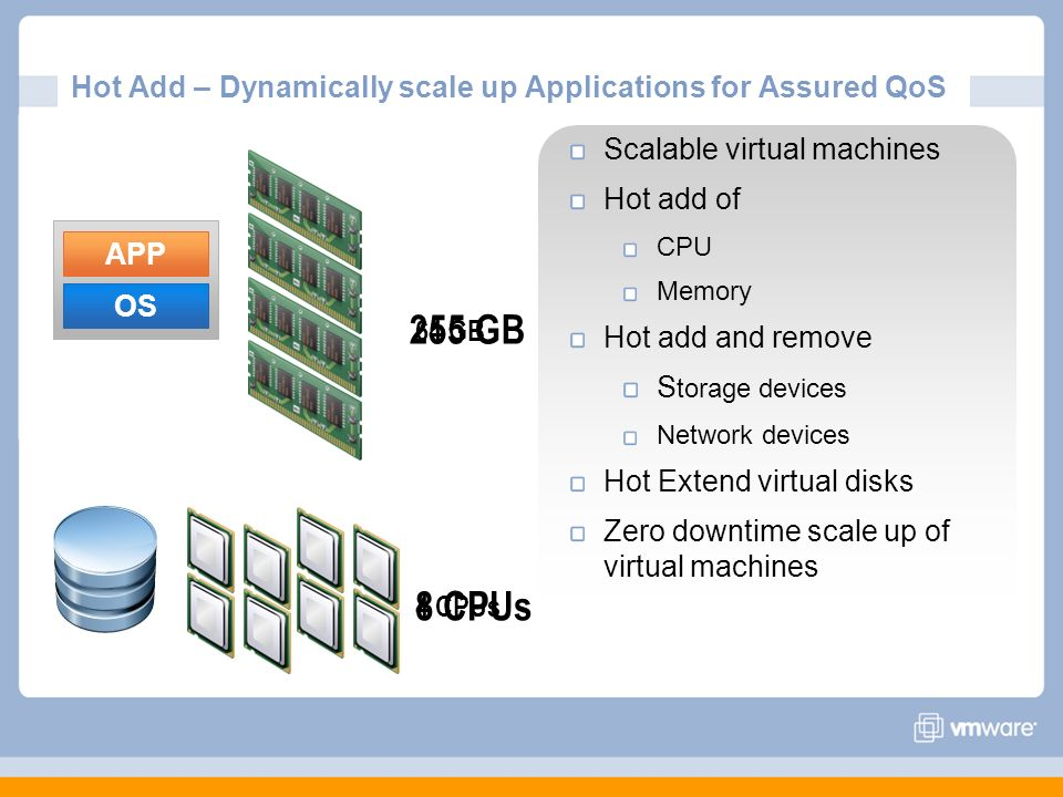 Hot Add – Dynamically scale up Applications for Assured QoS