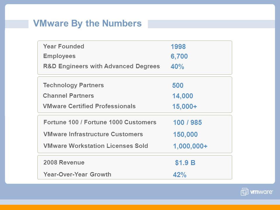 VMware By the Numbers 1998 6,700 40% 500 14,000 15,000+ 100 / 985
