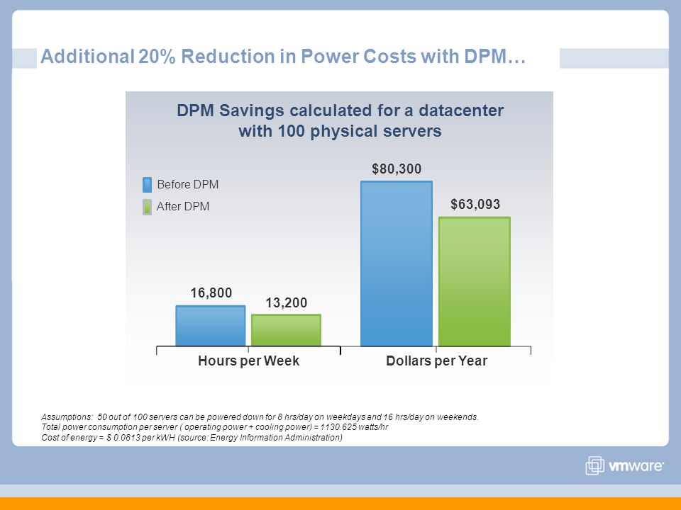 Additional 20% Reduction in Power Costs with DPM…