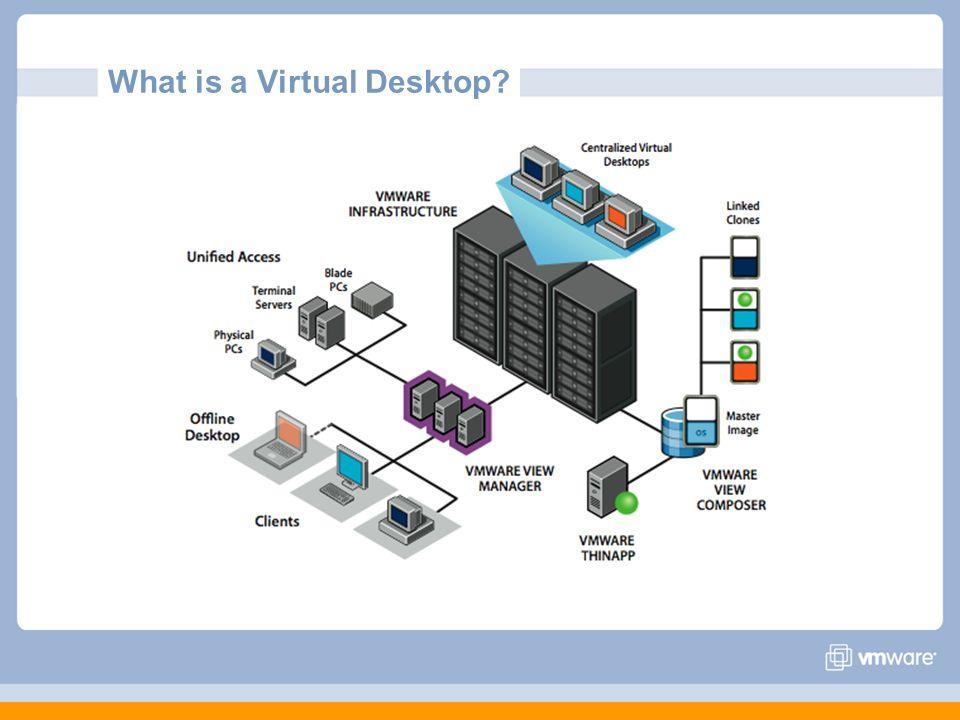 What is a Virtual Desktop