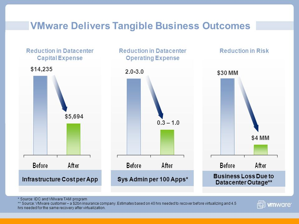 VMware Delivers Tangible Business Outcomes