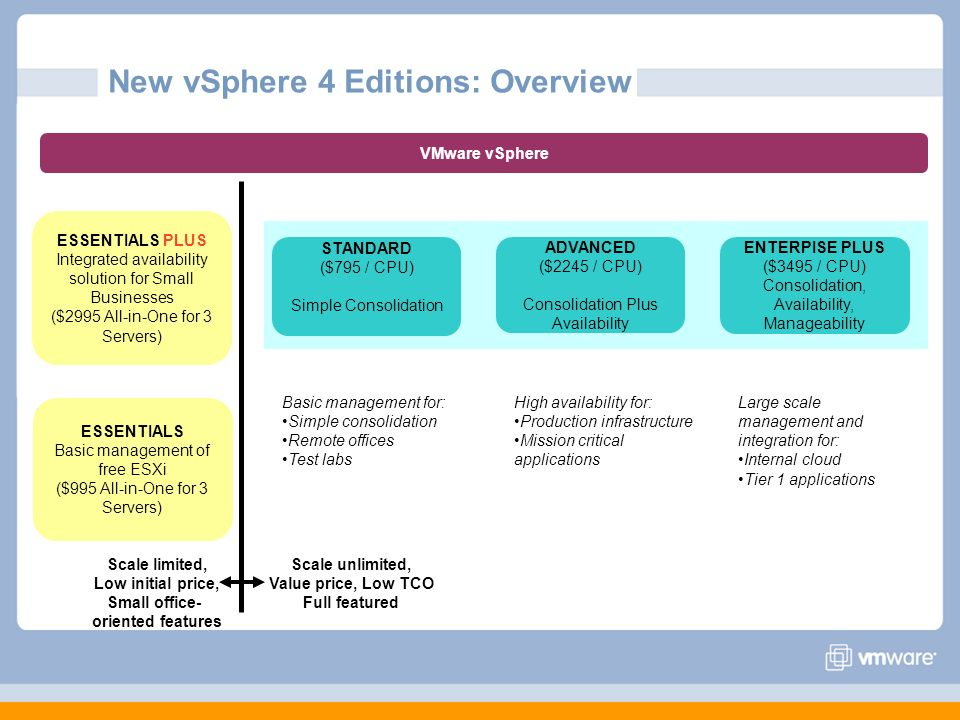 New vSphere 4 Editions: Overview