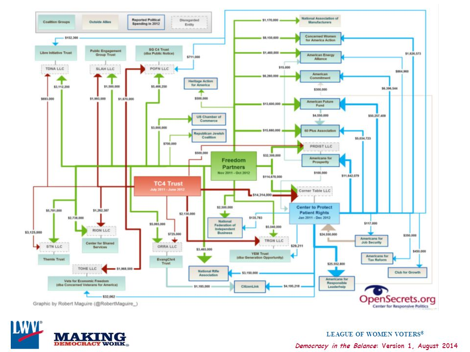 This chart of the Koch funding network is from OpenSecrets.org.