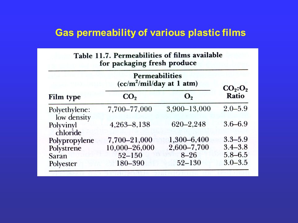 Gas permeability of various plastic films