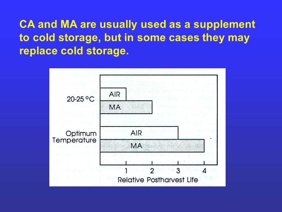 CA and MA are usually used as a supplement to cold storage, but in some cases they may replace cold storage.