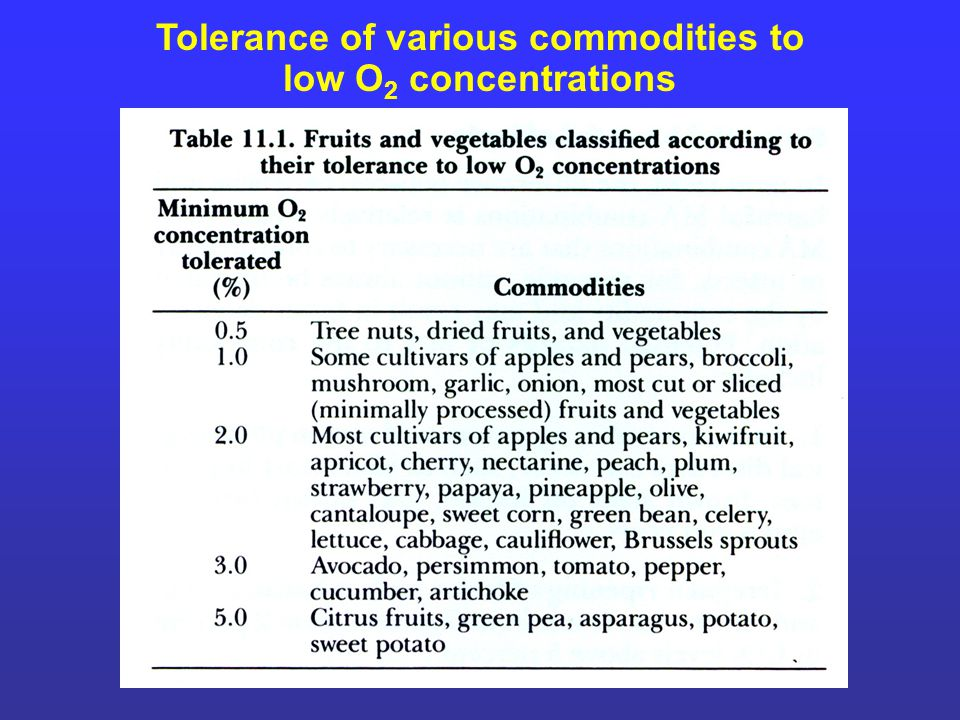 Tolerance of various commodities to