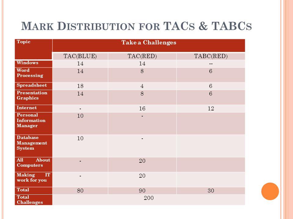 Mark Distribution for TACs & TABCs