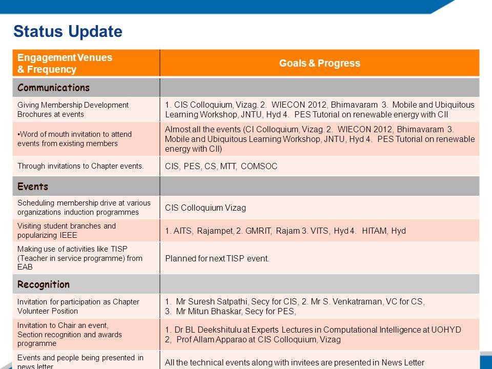 Status Update Engagement Venues & Frequency Goals & Progress