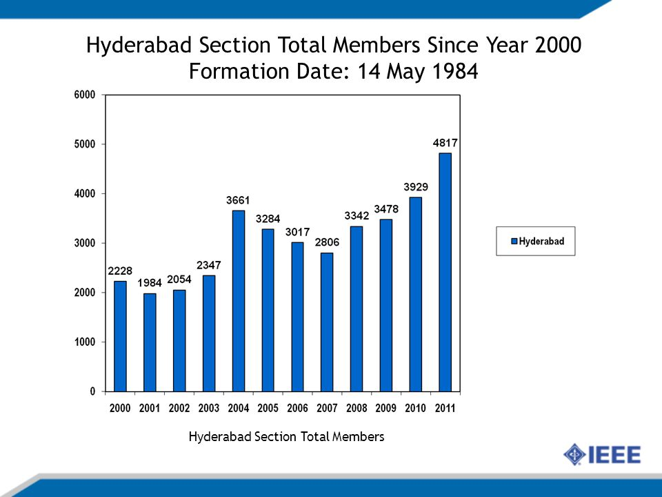 Hyderabad Section Total Members Since Year 2000