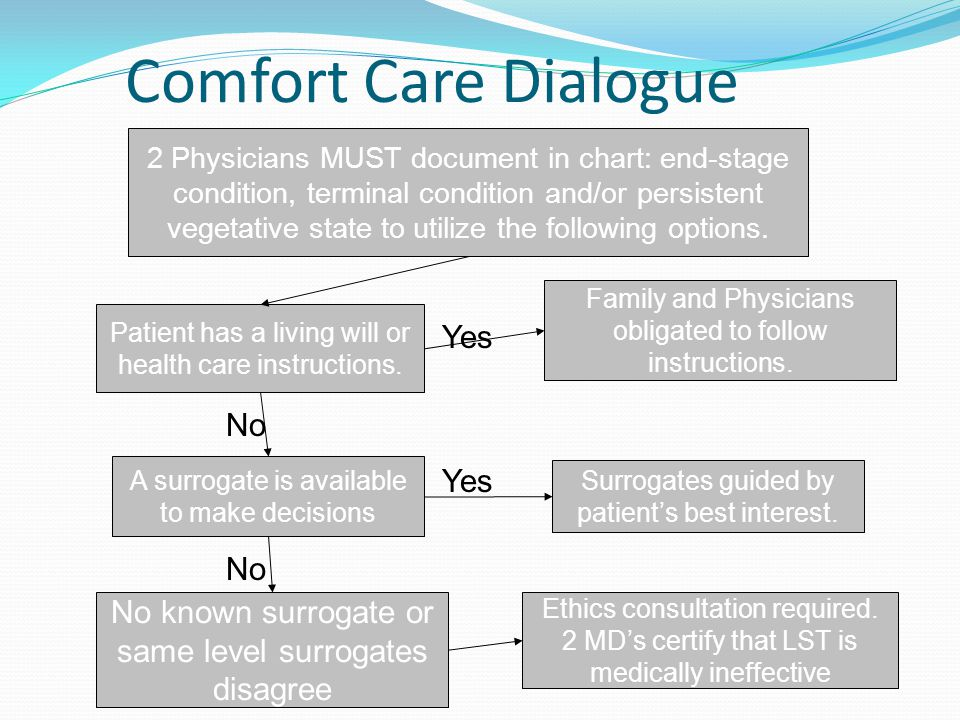 Comfort Care Dialogue Yes No Yes No