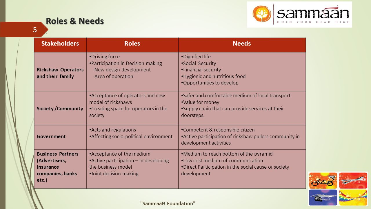Roles & Needs Stakeholders Roles Needs