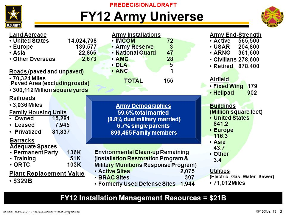 FY12 Army Universe FY12 Installation Management Resources = $21B