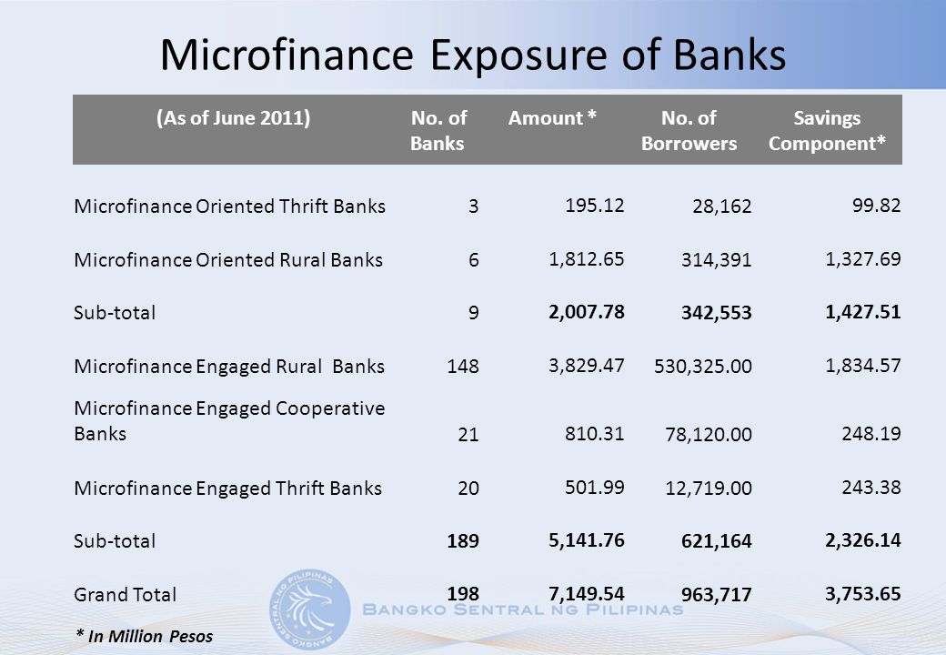 Microfinance Exposure of Banks