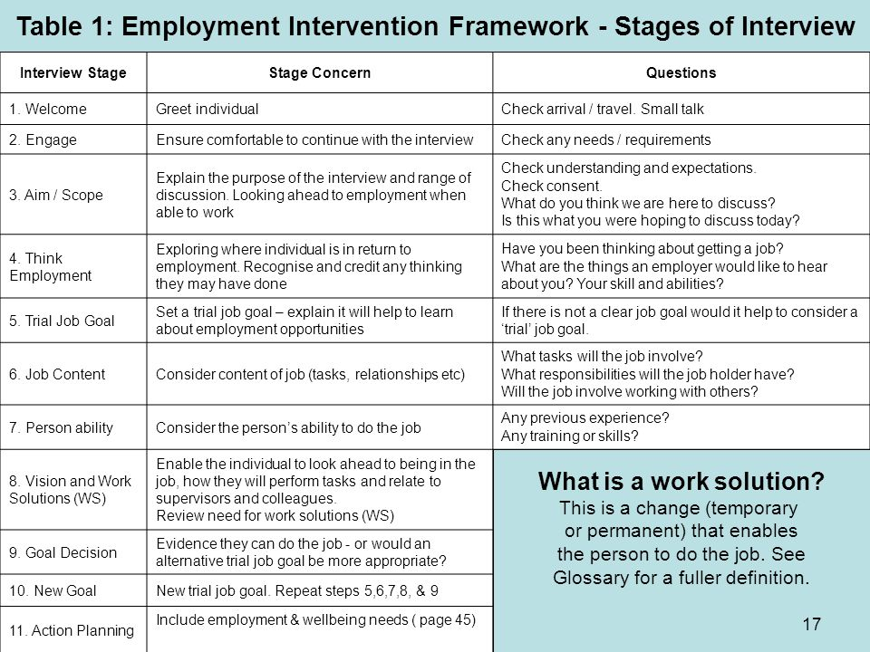 Table 1: Employment Intervention Framework - Stages of Interview
