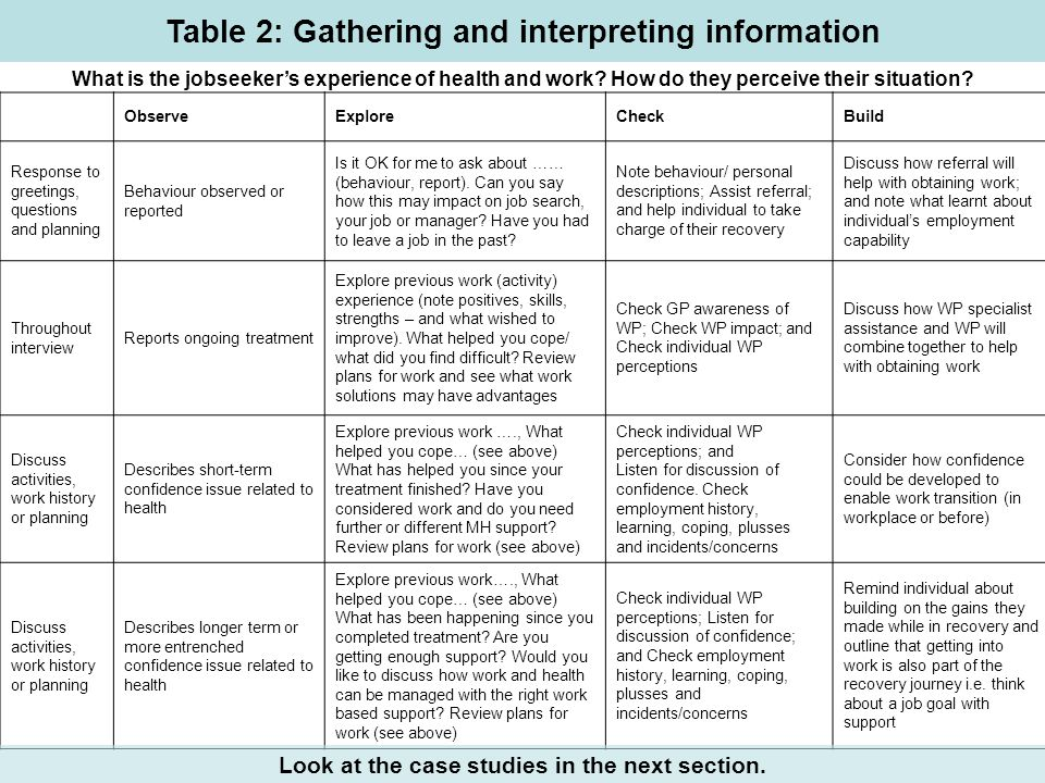 Table 2: Gathering and interpreting information