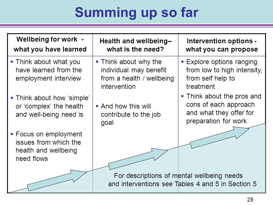 Summing up so far Wellbeing for work - what you have learned