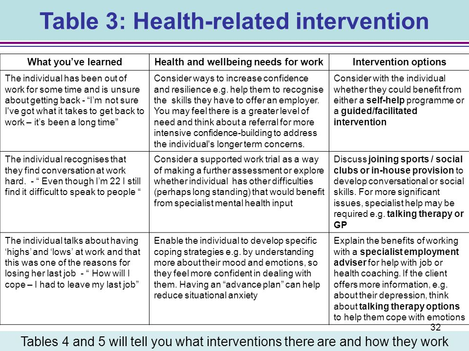 Table 3: Health-related intervention