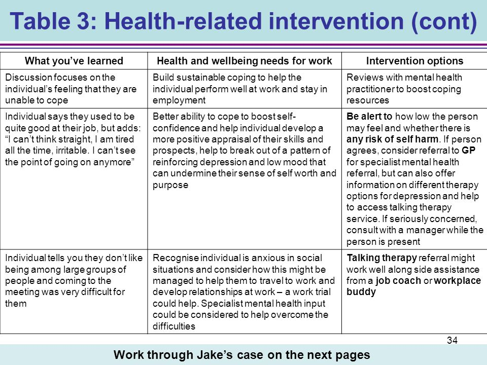 Table 3: Health-related intervention (cont)