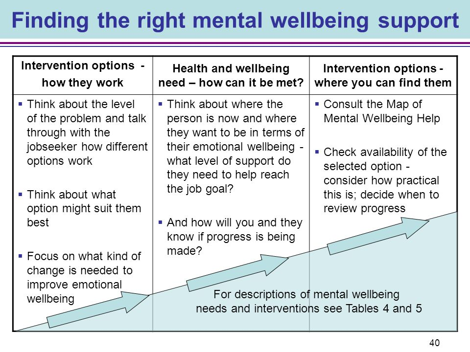 Finding the right mental wellbeing support