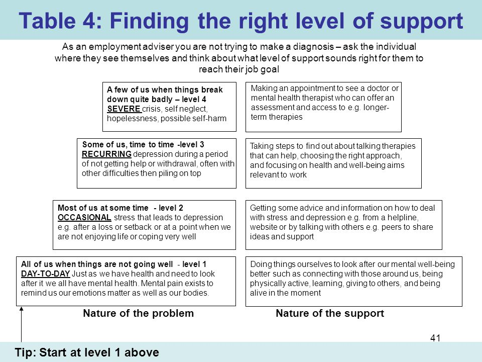 Table 4: Finding the right level of support