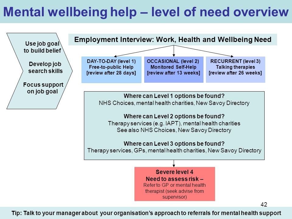 Mental wellbeing help – level of need overview