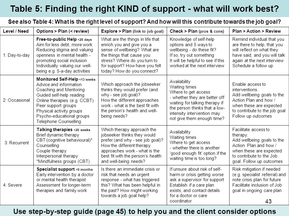 Table 5: Finding the right KIND of support - what will work best