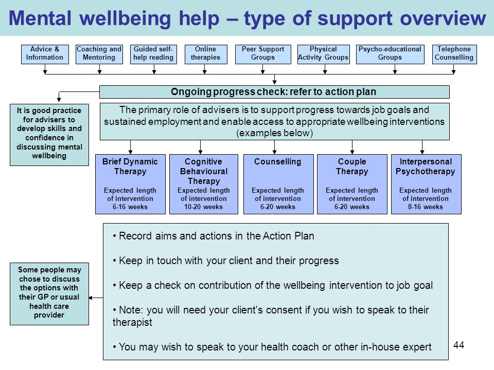 Mental wellbeing help – type of support overview