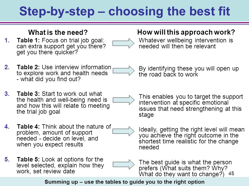Step-by-step – choosing the best fit