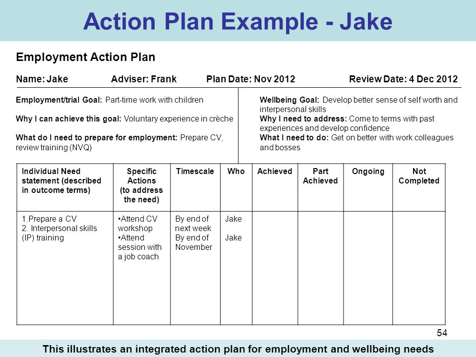 Lovely Individual Action Plan Template Pictures Inspiration ...