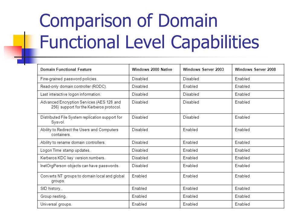 Comparison of Domain Functional Level Capabilities