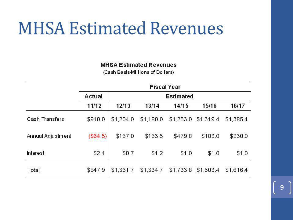 MHSA Estimated Component Funding