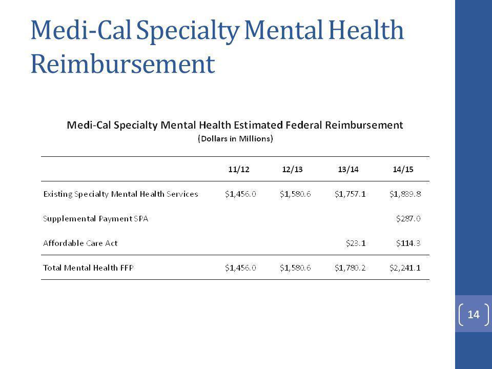 Total Mental Health Funding
