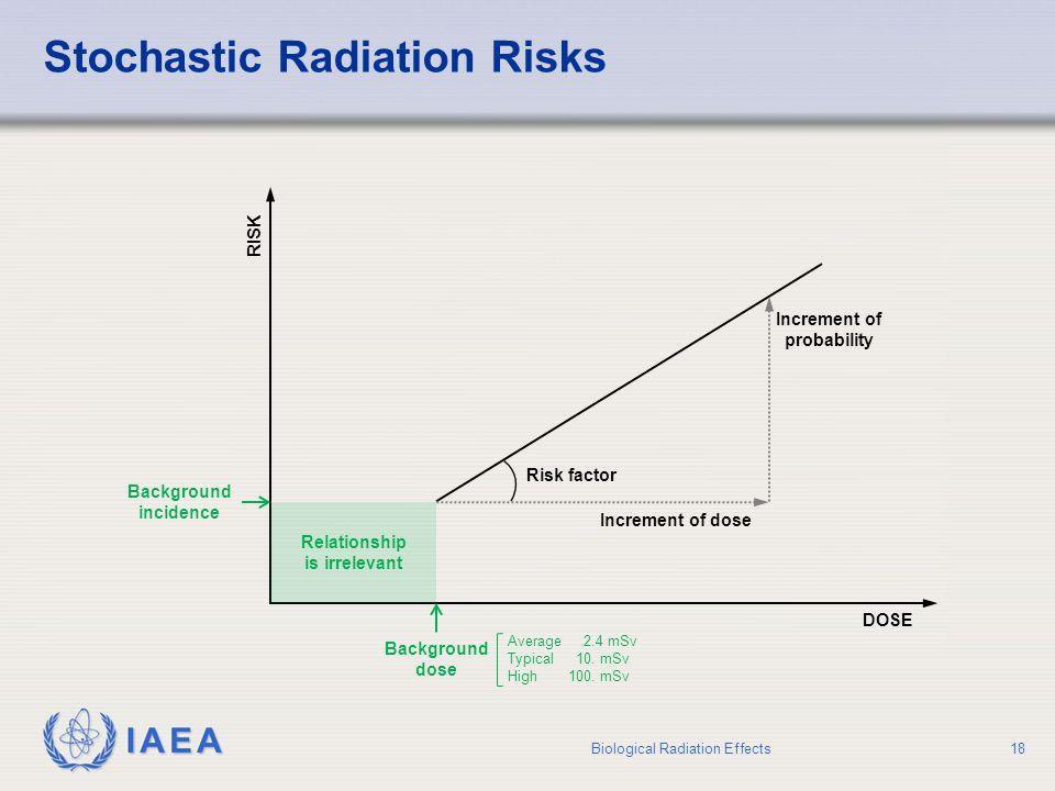 Stochastic Radiation Risks