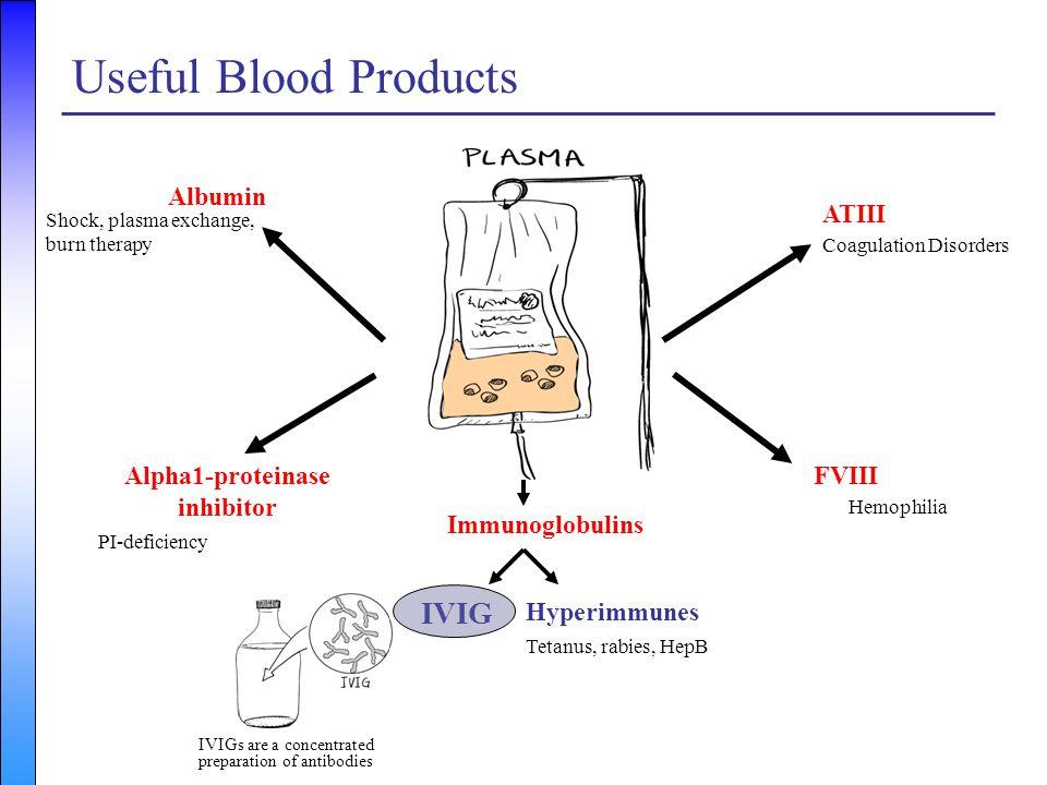 Useful Blood Products plasma IVIG Albumin ATIII Alpha1-proteinase