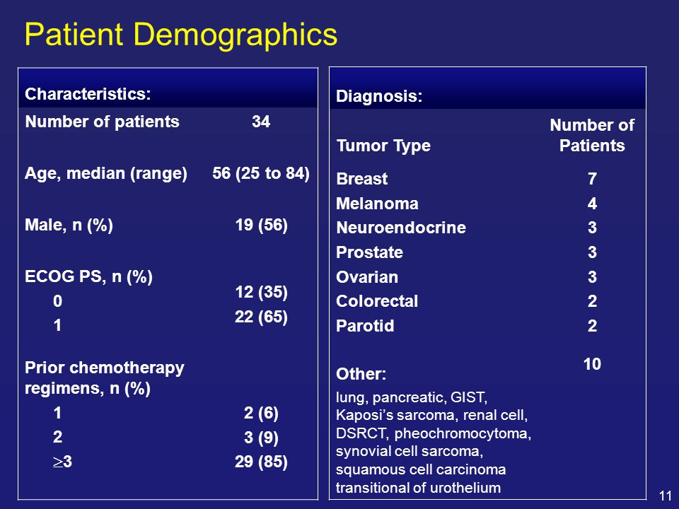 Patient Demographics Characteristics: Number of patients 34