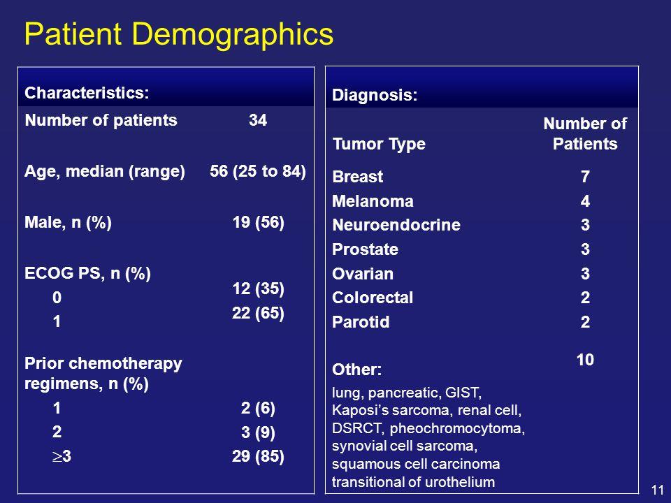 Patient Demographics Characteristics: Number of patients 34