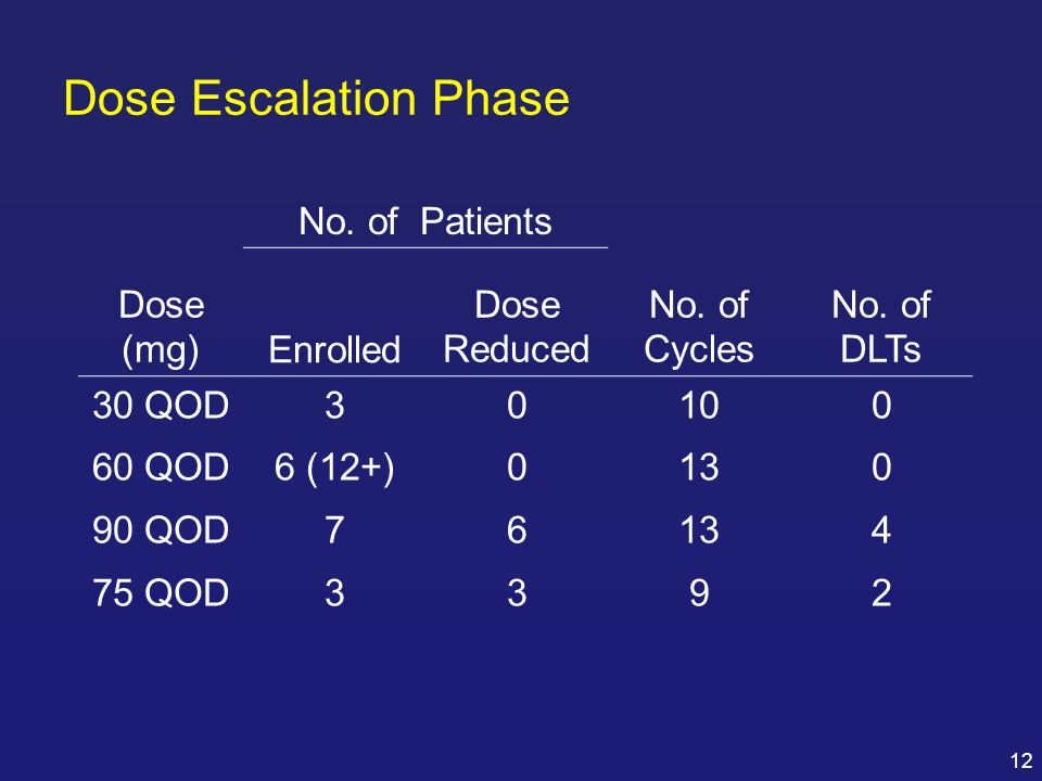 Dose Escalation Phase Dose (mg) No. of Patients No. of Cycles DLTs