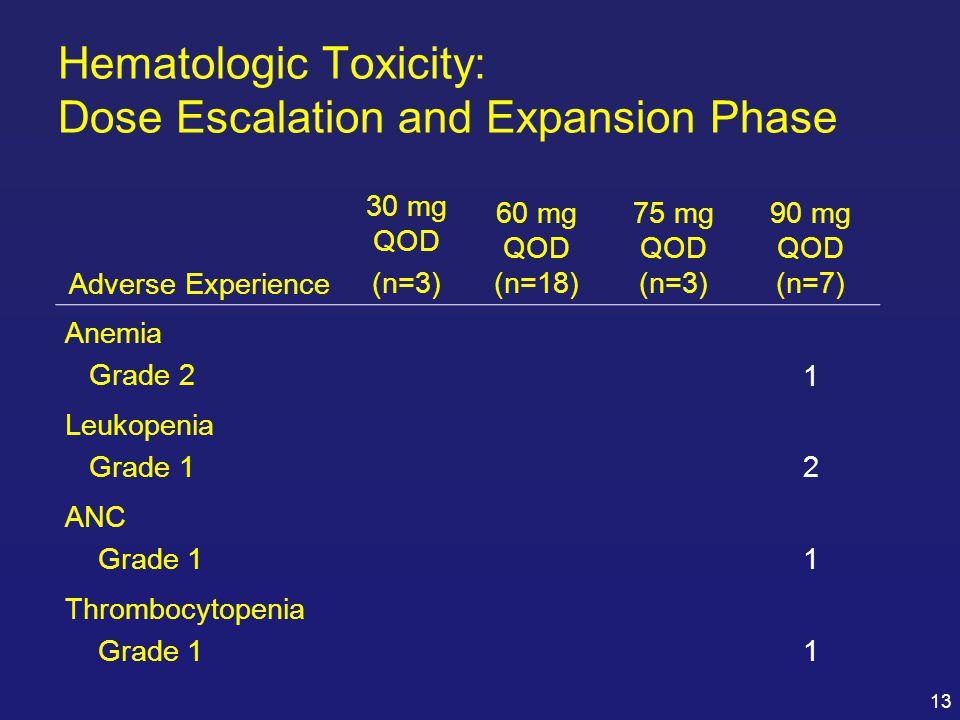 Hematologic Toxicity: Dose Escalation and Expansion Phase