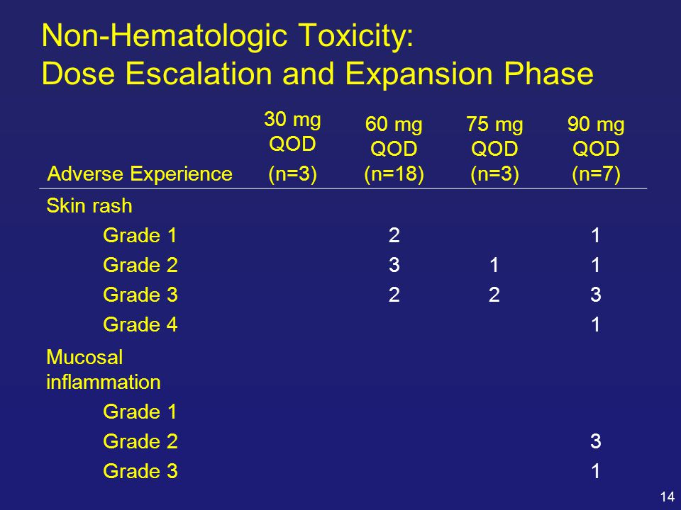 Non-Hematologic Toxicity: Dose Escalation and Expansion Phase