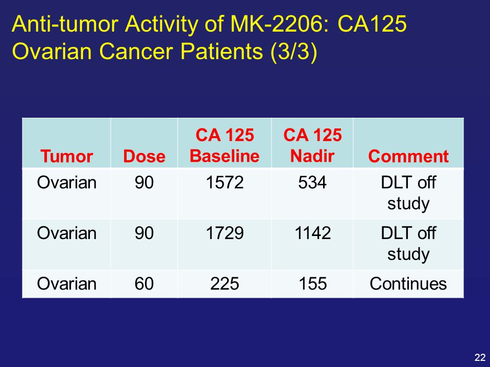 Anti-tumor Activity of MK-2206: CA125 Ovarian Cancer Patients (3/3)