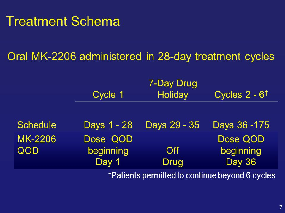 Treatment Schema Oral MK-2206 administered in 28-day treatment cycles